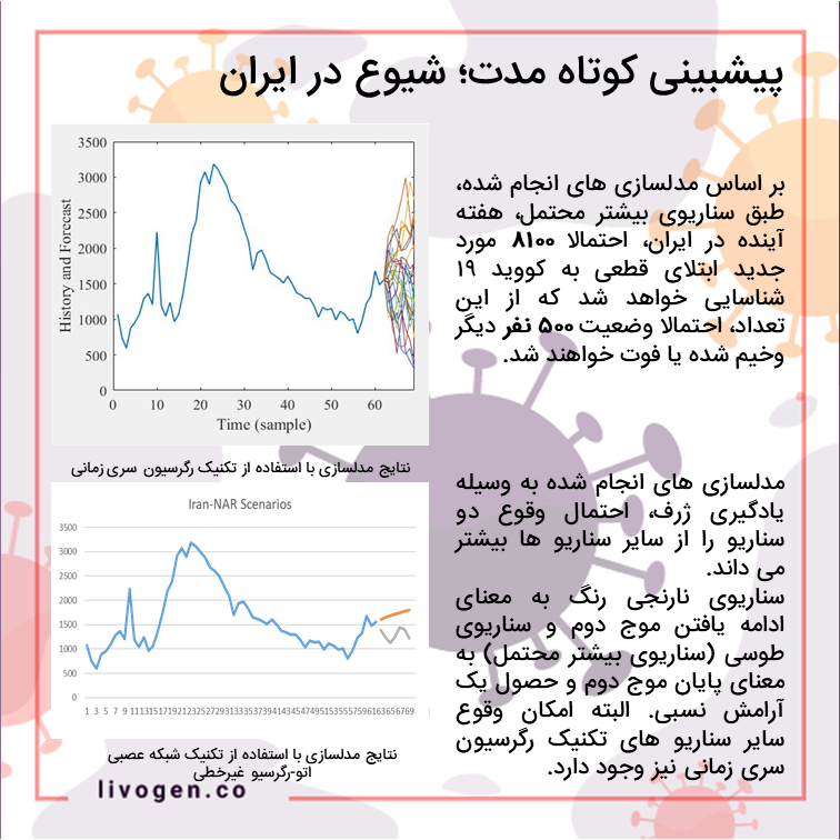 پیشبینی کوتاه مدت شیوع کرونا ویروس در ایران - پیشبینی آماری پاندمی کووید 19 - کیت تشخیصی کرونا ویروس شرکت لیوژن فارمد licovid