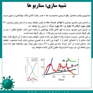 پیشبینی و شبیه سازی پاندمی کووید 19