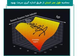 محاسبه طول عمر انسان از طریق اندازه گیری سرعت بهبود